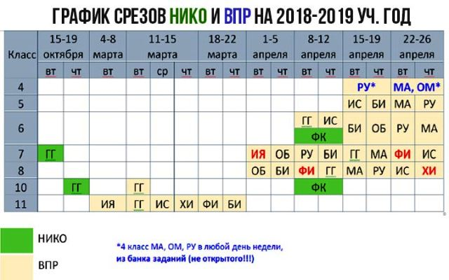 Нико в 2019-2020 учебном году: график проведения